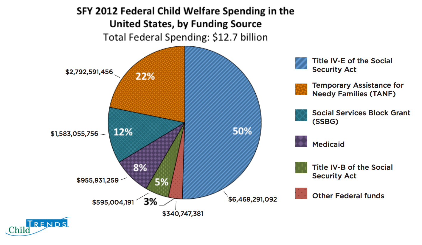 an analysis of the temporary assistance for needy families in american social welfare programs But after accounting for the impact of federal anti-poverty and income-support programs—including social security, the supplemental nutrition assistance program (known formerly as food stamps.
