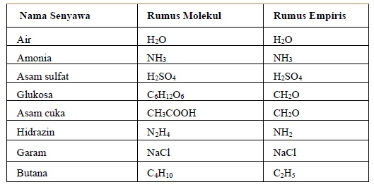 Perbandingan Rumus Empiris dan Rumus Molekul Beberapa Senyawa