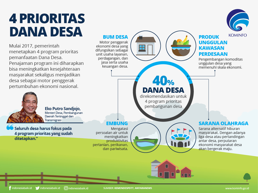 4 Prioritas Dana Desa