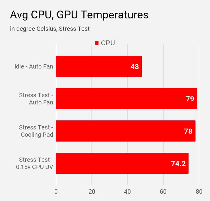 Average CPU temperature of HP 14s DR1009TU laptop during various modes of stress test.