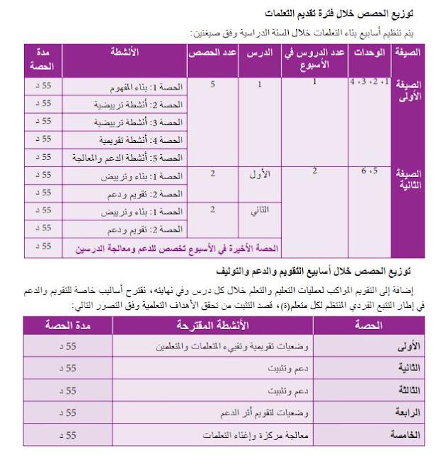 توزيع حصص الرياضيات المستوى الأول و الثاني الوحدات 5 و 6