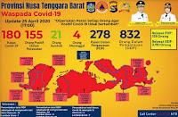 Tambahan 15 Kasus Baru, Positif Corona NTB Capai 180 Orang