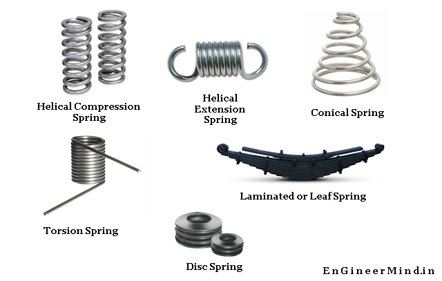 Types Of Springs On basis Of Different Factor