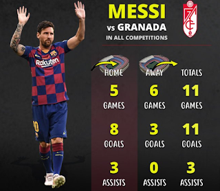 11 goals in 11 games... Check Messi's wonderful stats against Granada
