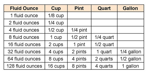 How many cups, pints, and quarts in a gallon?