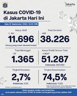 Per 10 September 2020, Kasus Aktif Covid-19 di Jakarta 11.696 orang