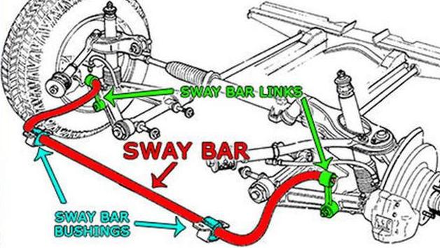 ciri-ciri kerusakan sway bar link