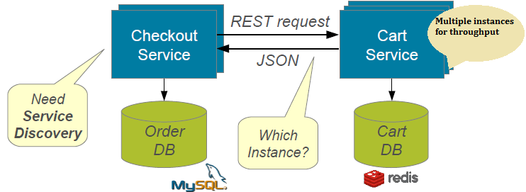 microservices without discovery server