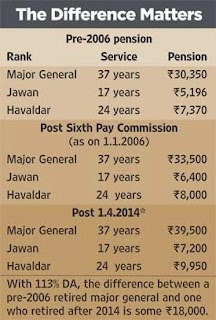 one rank one pension scheme