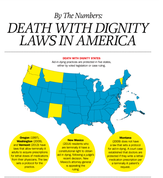 physician assisted suicide shoulld be permitted While assisted suicide is legal in only three states, the story of  dignity law that  permits what's commonly known as physician assisted suicide.