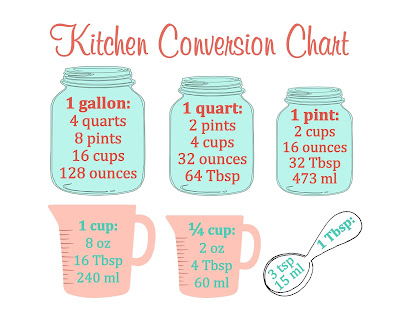 Free printable downloadable kitchen measurement conversion chart