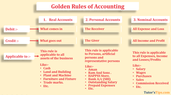 Three Golden Rules Of Accounting?