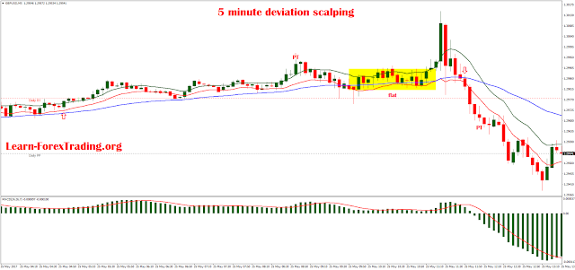 5 minute deviation scalping with channel  EMA and slow MACD