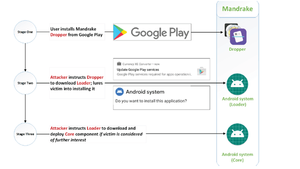 Android Spyware Mandrake
