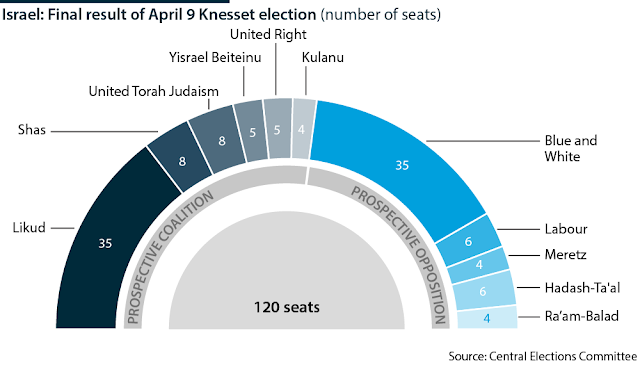 Israel: Final result of April 9 Knesset election (number of seats) - April 9, 2019