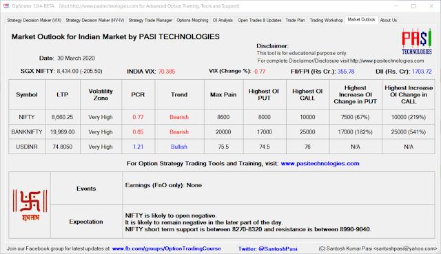 Indian Market Outlook: Mar 30, 2020