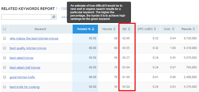 SEMrush Keyword Difficulty level checker