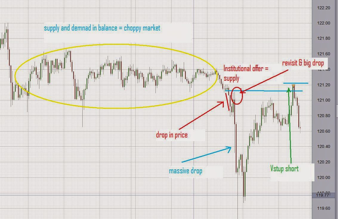 Forex obchodování