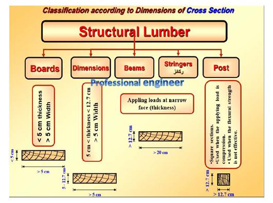 أعمال الانشاءات الخشبية