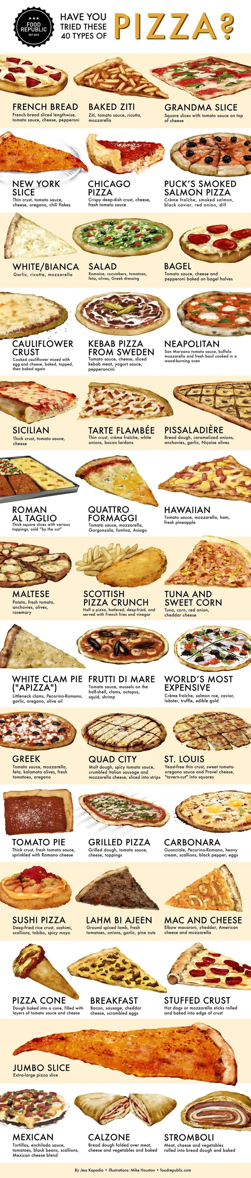 A Pizza Lover's Field Guide