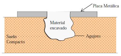 esquema del ensayo de densidad de campo