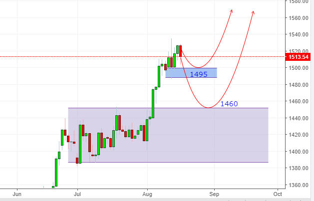 Gold/USD Daily Chart