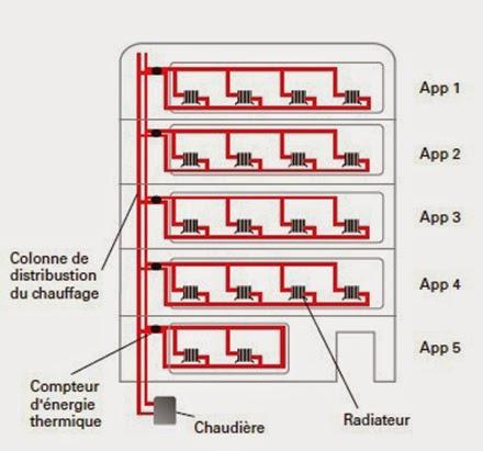 distribution de chauffage horizontale en collectif
