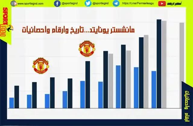 مانشستر يونايتد,مانشستر يونايتد اليوم,مانشستر,تاريخ مانشستر يونايتد,تاريخ نادي مانشستر يونايتد,احصائيات,مانشستر يونايتد نهائي دوري الابطال,ألقاب مانشستر يونايتد,اخبار مانشستر يونايتد,مباراه مانشستر يونايتد,بطولات مانشستر يونايتد,وثائقي مانشستر يونايتد