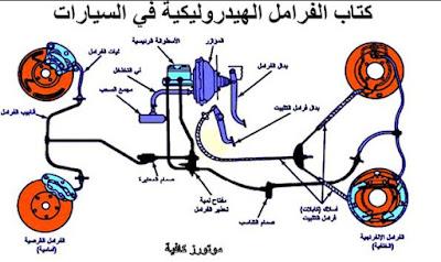 الفرامل الهيدروليكية في السياراتpdf
