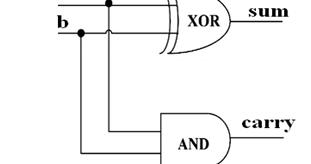 VLSI: Half Adder and Full Adder Gate Level Modelling