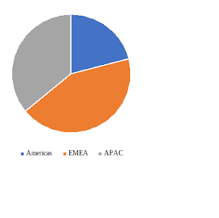 global flame resistant fabrics market share by region