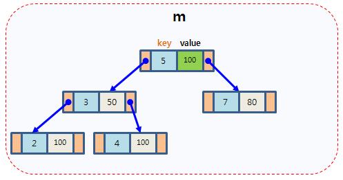C/C++ - Map (STL) 用法與心得完全攻略| Mr  Opengate