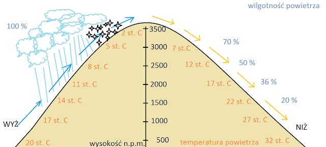 Schemat wiatru fenowego (fen/halny/zonda/chinook)