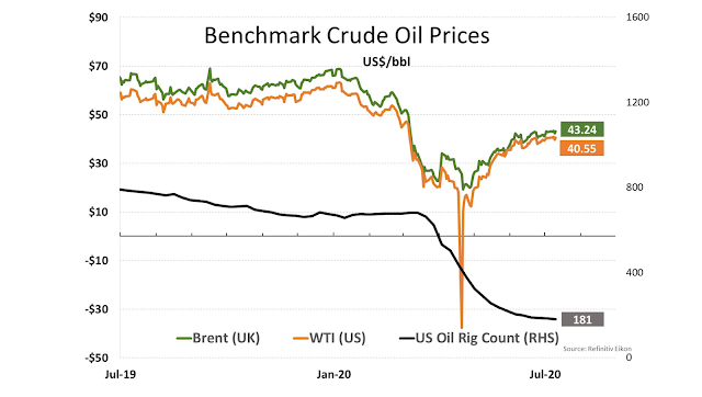Benchmark Crude Oil Prices -Al Attiyah Foundation's Weekly Energy Market Review - July 11, 2020