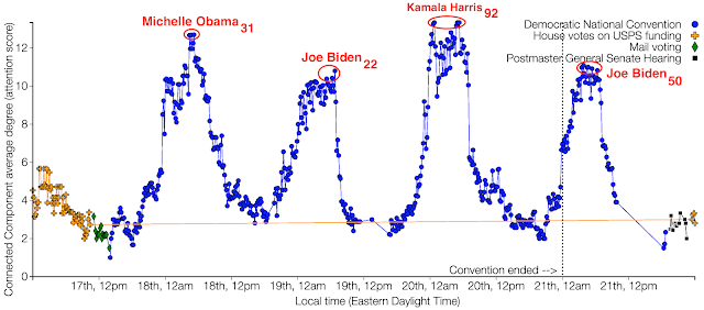Figure 1 (click figure to enlarge): Illustration of the level of attention given to the Democratic National Convention (DNC) story by news organization measured with StoryGraph's longitudinal data. The average degree or attention score (y-axis) of the connected components representing stories about the DNC story and other stories (e.g., Mail voting - green diamond) that occurred between August 17 and August 21, 2020 (x-axis). The four annotated peaks --- with average degree median 11.88 --- of the DNC story corresponds with discussions surrounding Michelle Obama, Joe Biden, Kamala Harris, and Joe Biden. The subscripts below the peaks represent the document frequencies of the bigram annotations.