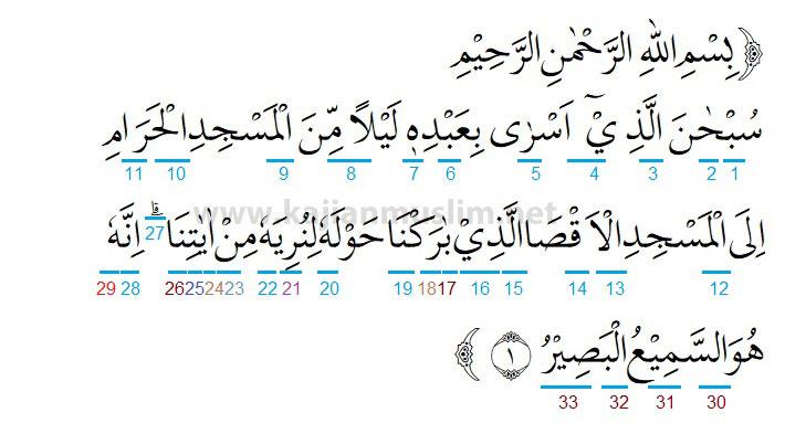 Hukum Tajwid Surat Al Isra Ayat 1 5 Lengkap Dengan Penjelasannya