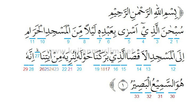 Hukum Tajwid Surat Al-Isra Ayat 1