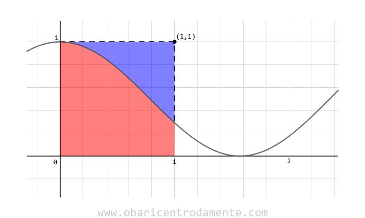 Área igual a 1 representando a soma das integrais