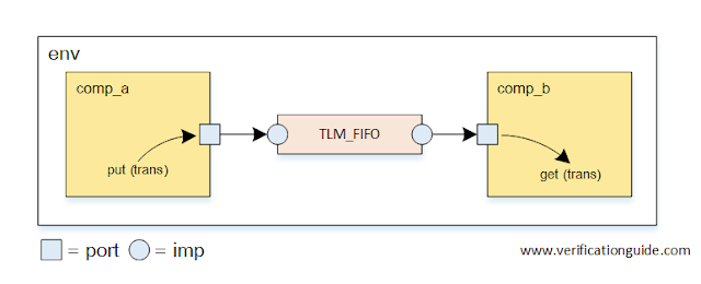 TLM FIFO Example