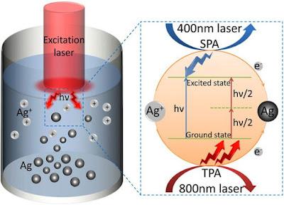 Els investigadors utilitzen fotons per separar ions metàl·lics