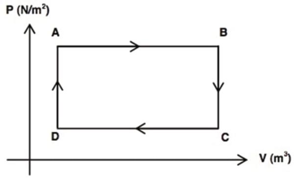 O diagrama P-V a seguir mostra o ciclo ABCDA de uma máquina térmica composto pelas transformações termodinâmicas representadas nos trechos AB, BC, CD e DA.