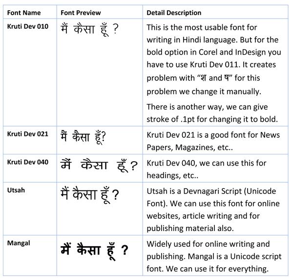 Kruti Dev 21 Hindi Fonts - yourselfpoks