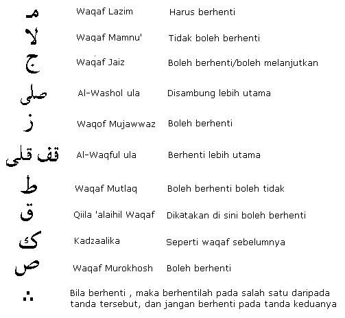 Belajar tajwid - Tanda waqaf dalam alquran