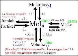 Kimia Kelas 10 SMA - Stoikiometri 1