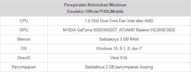 Emulator Terbaik dan Gratis Untuk Main PUBG Mobile di PC Windows