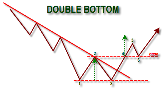 Ilustrasi pola double bottom