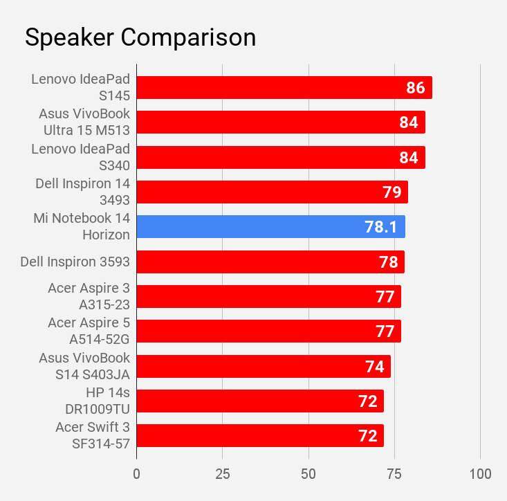 Mi Notebook 14 Horizon laptop's speaker compared with other laptops of same price range.