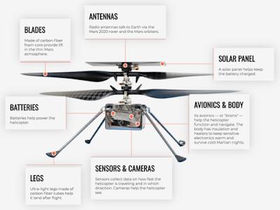 helikopter ingenuity, planet mars, alien, helikopter pertama mars, nasa, sejarah helikopter, perseverance, teknologi antariksa