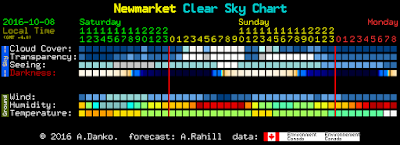 Clear Sky Chart for Sat and Sun nights - some blue