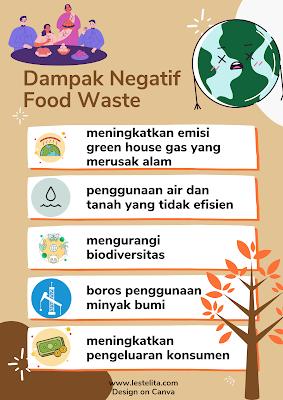 Dampak Negatif Food Waste